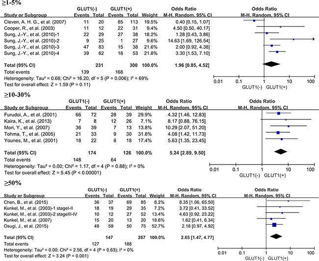 Subgroup analysis of the relationship between GLUT1 overexpression and 3-year OS of patients with solid tumors according to cut-off values identifying GLUT1 positivity.