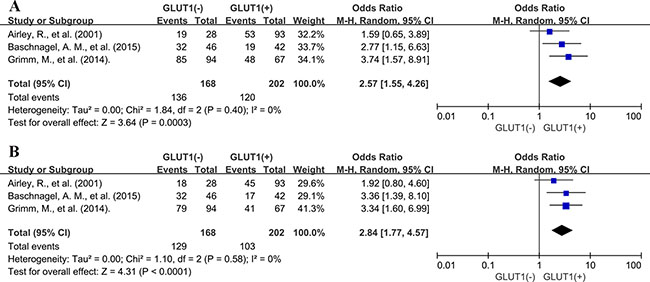 Subgroup analysis of association between GLUT1 overexpression and 3-year DFS.