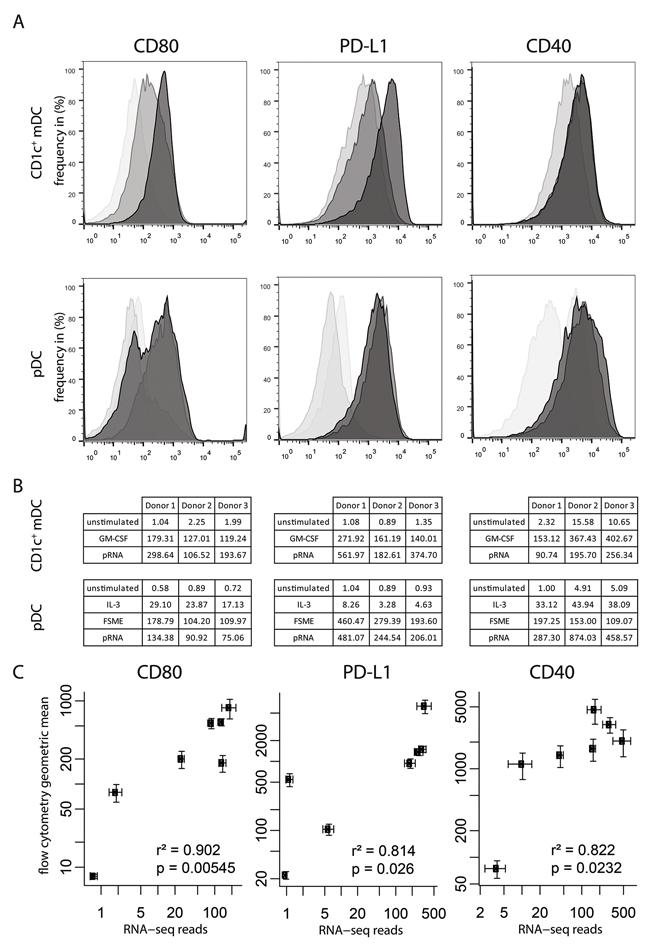 RNA-seq results represent protein levels.