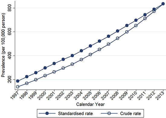 Trends of crude and age-standardized prevalence of breast cancer in Taiwan, 1997-2013.