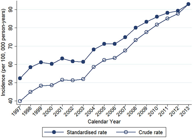 Trends of crude and age-standardized incidence of breast cancer in Taiwan, 1997-2013.