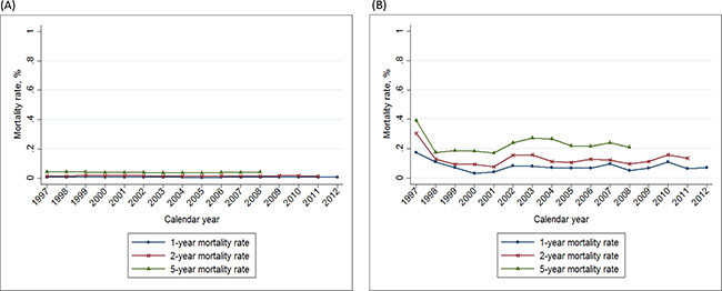 Trends of 1–, 2–, and 5– year mortality rate of breast cancer in Taiwan, 1997–2012, according to the Charlson comorbidity index.