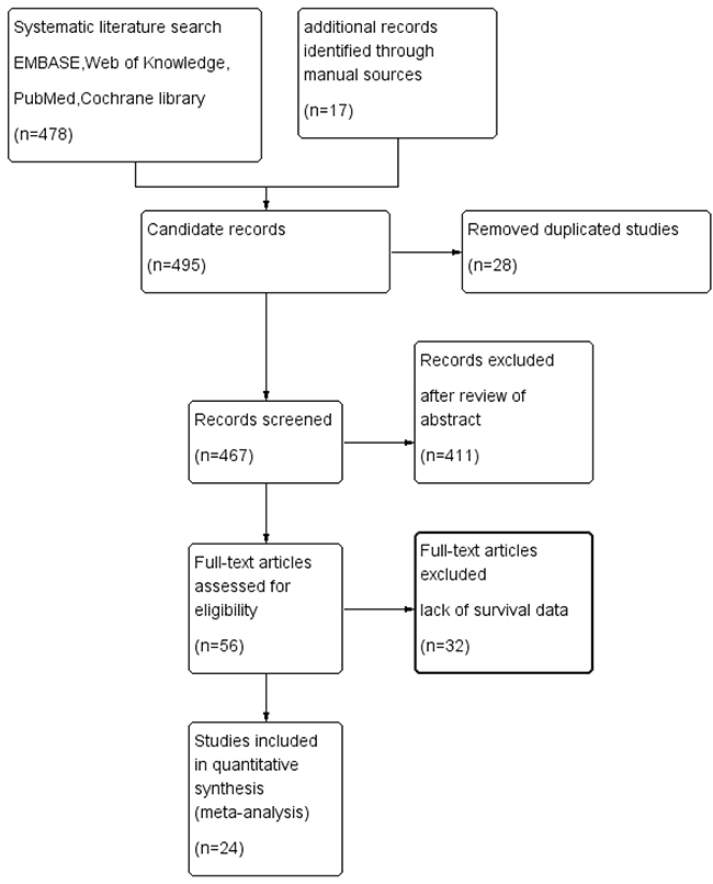 Flowchart of study selection in the present meta-analysis.