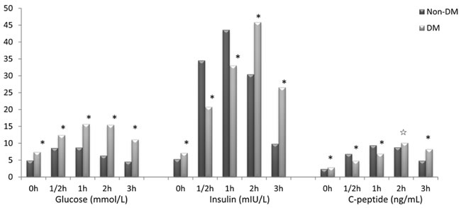 Blood glucose, serum insulin and serum C-peptide levels in DM and non-DM group.
