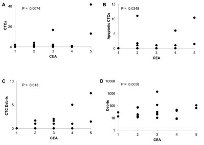 Correlation of peripheral blood events with CEA metastatic colorectal cancer patients before treatment initiation.