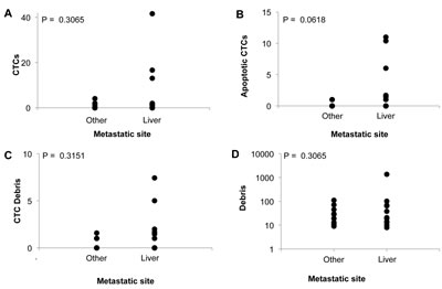Correlation of peripheral blood events with sites of metastasis in metastatic colorectal cancer patients before treatment initiation.
