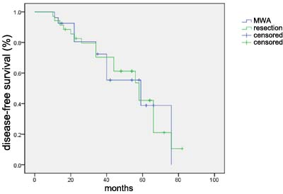 Disease-free survival curve for 28 patients in the MWA treatment group and 34 patients in control group.