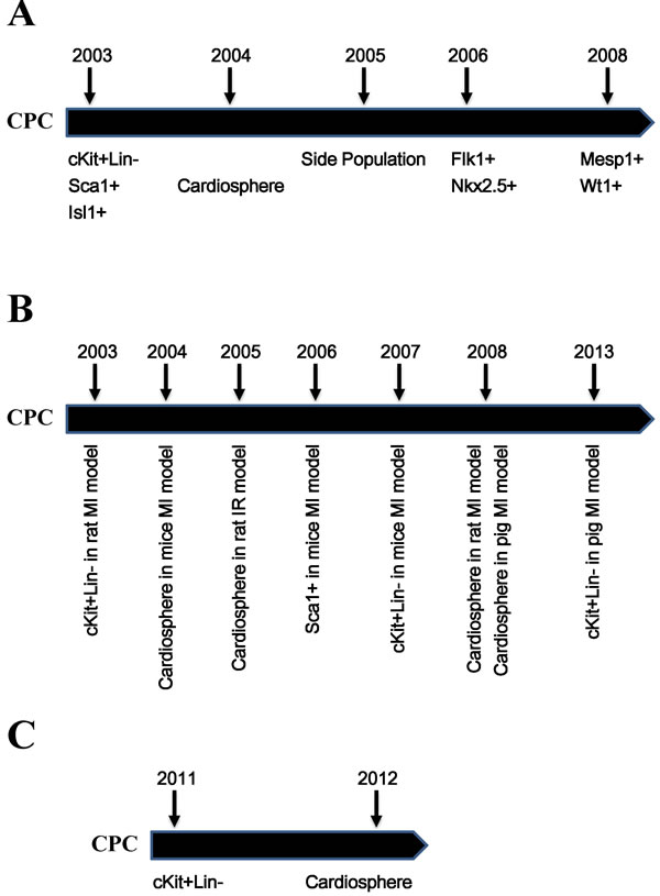 Timeline of the discovery of CPCs and their applications.