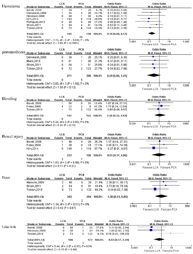 Forest plot and meta-analysis of complications between LCA and PCA.