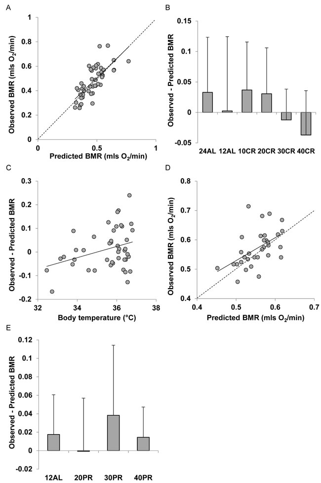 Comparison of observed basal metabolism after calorie or protein restriction (CR and PR) and the predictions of Model 4 based on the body composition prediction model with the lowest AIC score (using masses of liver, spleen, tail and pancreas).