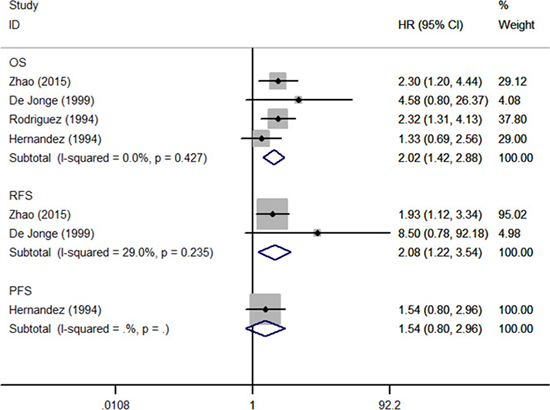 Forest plot of studies evaluated the prognostic role of pretreatment thrombocytosis in low stage patients treated with surgery alone.