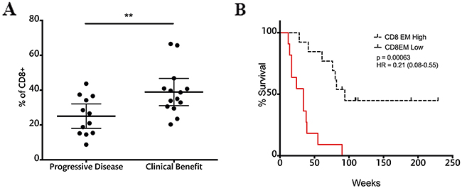 CD8EM cell frequencies at the end of treatment correlate with response and survival.