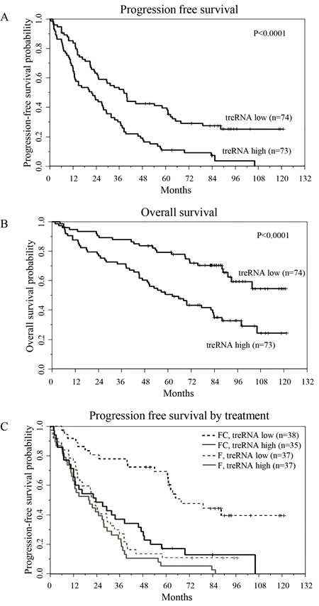 TreRNA is associated with progression-free survival in CLL.