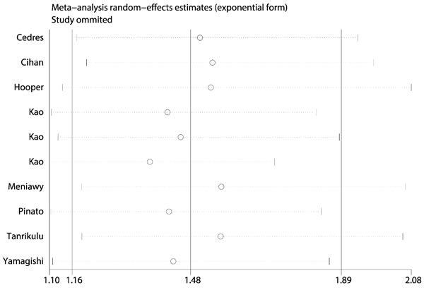 Sensitivity analysis of included studies to evaluate the stability of our results.
