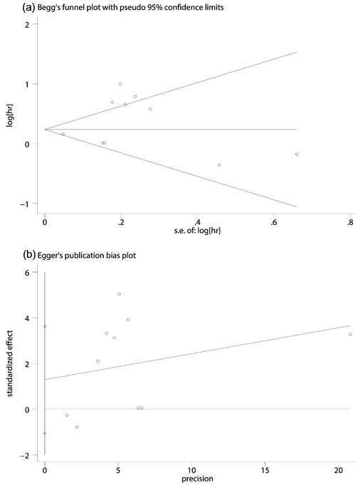 Begg's funnel plot (a) and Egger's linear regression tests (b) for the assessment of potential publication bias.