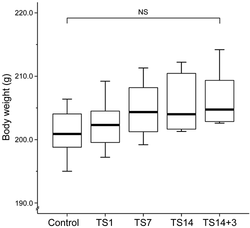 Effects of simulated weightlessness by tail suspension on body weight.
