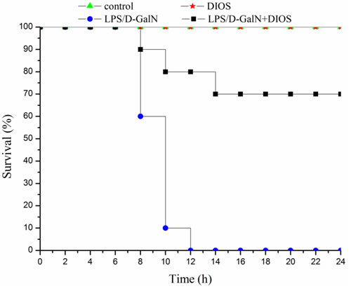 Mortality in DIOS-treated AHF mice induced by LPS/D-GalN endotoxin.