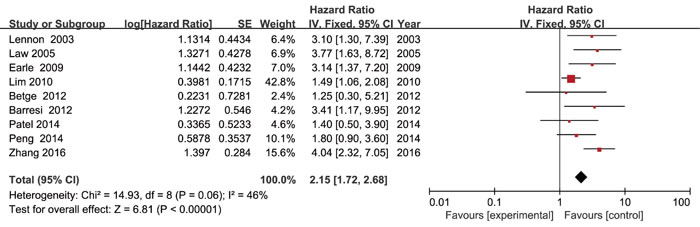 Forest plot of the hazard ratio for the association of lymphovascular invasion with overall survival in colorectal cancer patients.