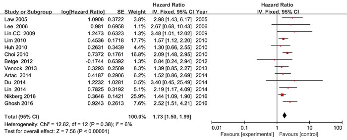 Forest plot of the hazard ratio for the association of lymphovascular invasion with disease free survival in colorectal cancer patients.
