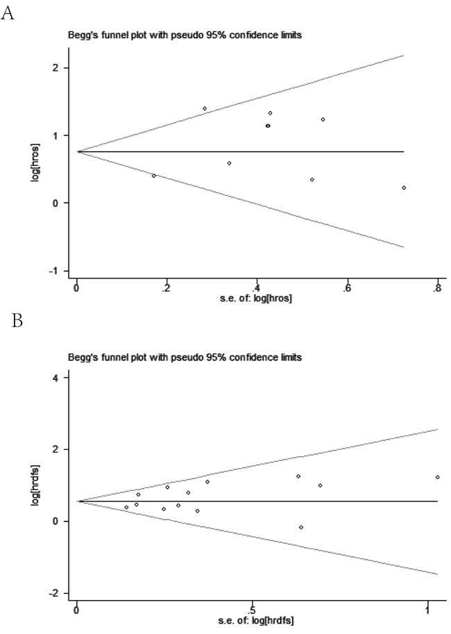 Begg's funnel plot on overall survival (A) and disease free survival (B).