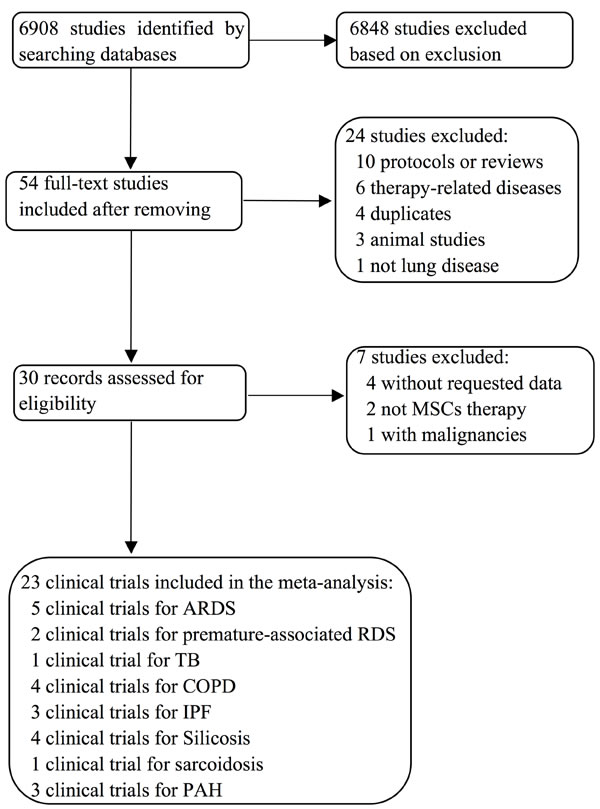 Flow diagram summarizing selection of clinical trials for meta-analysis and systematic review.