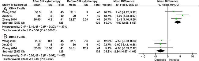 Forest plot for lymphocyte subsets assessment.
