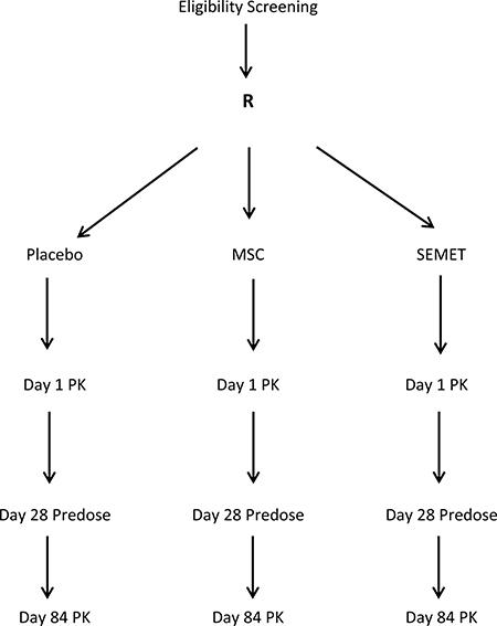 Phase 1 Multiple Dose Study of 12-week treatment by Se=Methyl-L-Selenocysteine (MSC) and L-Selenomethionine (SEMET) in adult males.