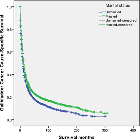 Survival curves in gallbladder cancer patients treated with surgical resection between the unmarried patients and the married patients.