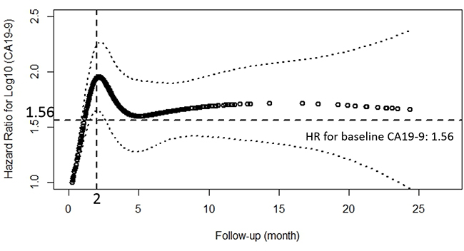 Estimates of the effect of peri-treatment CA19-9 on overall survival using the natural spline, presented as hazard ratio (solid line) and 95% CI (dashed lines) in extended Cox model with time-varying covariates and hazard ratio.