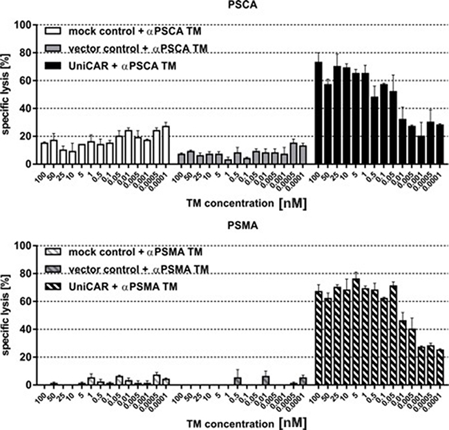 Estimation of range of working concentrations for αPSCA- and αPSMA TM.