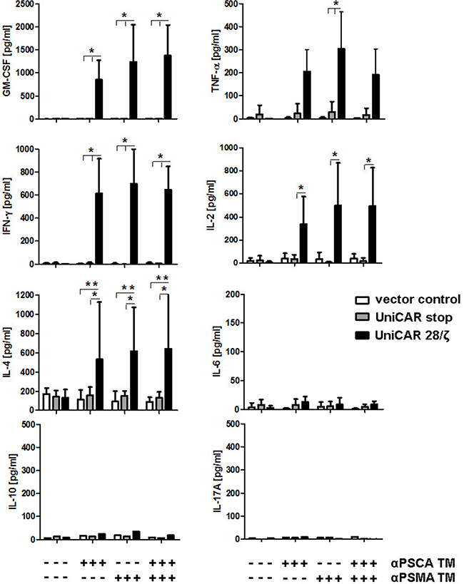 Mulitplex analysis of cytokine release from UniCAR T cells: Comparison of mono- versus dual-targeting.