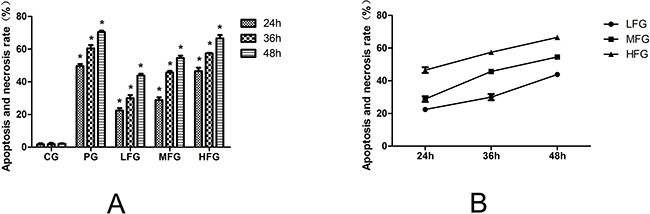 The effect of TFS on the proliferation of A549 cells.