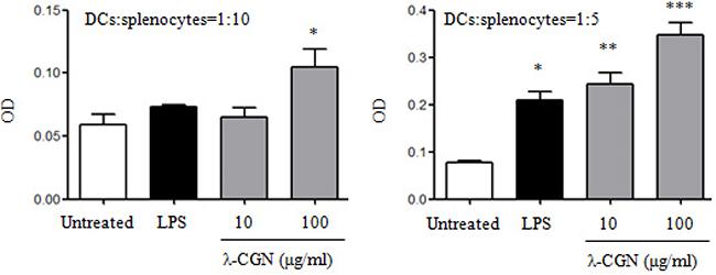 λ-CGN enhances DC function.