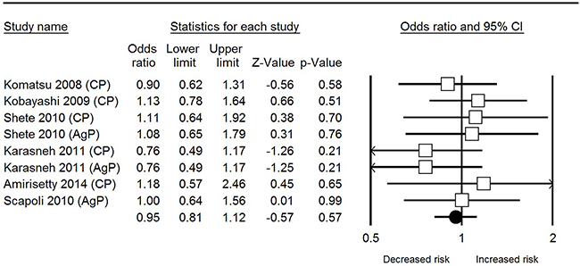Forest plot of IL-1β rs1143627 polymorphism and periodontal disease in allele comparison.