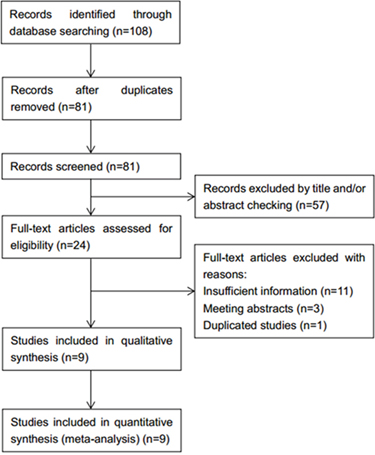 Flow diagram of the inclusion and exclusion of studies.