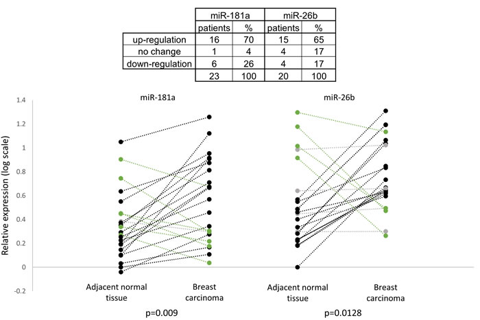 Relative expression of miR-181a and miR-26b in breast carcinoma samples and in adjacent normal tissue samples (