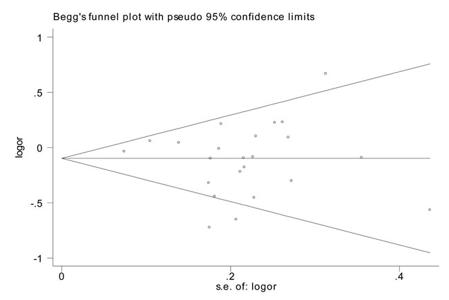 Funnel plot analysis to detect publication bias for rs799917 by homozygous model for overall analysis.