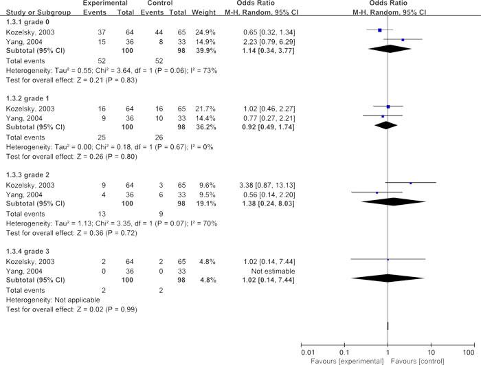 Meta-analyses of glutamine in improving degree of tenesmus.