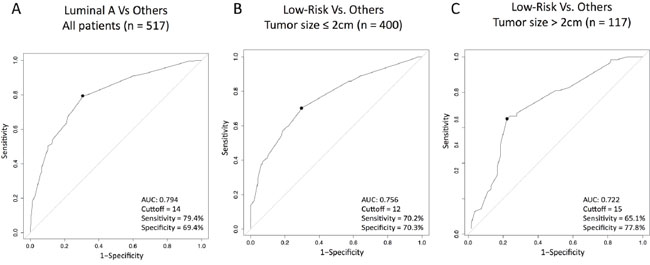 Performance of Ki67 (as a continuous variable) to predict Luminal A or ROR-low disease within HR+/HER2- node-negative disease.