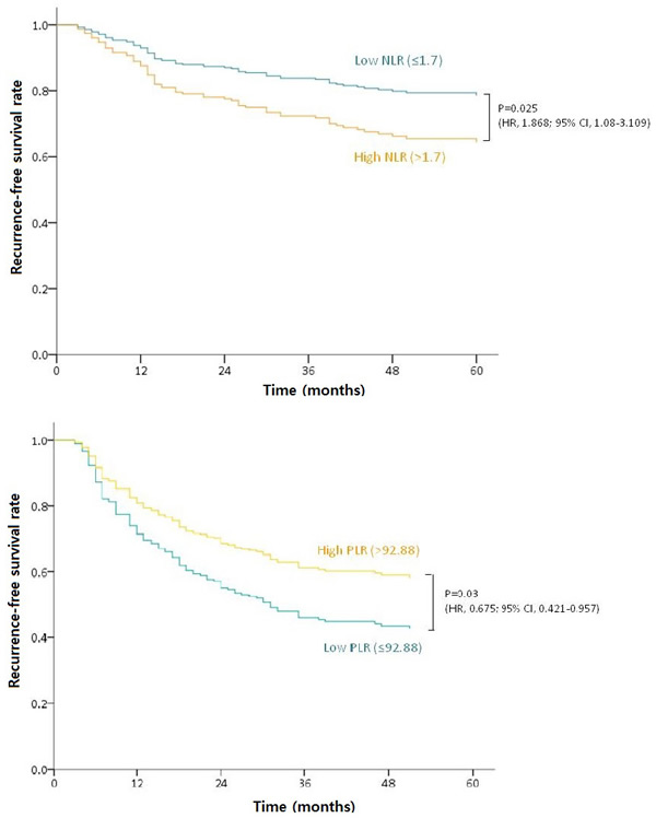 RFS outcomes in patients with different cancer stages.