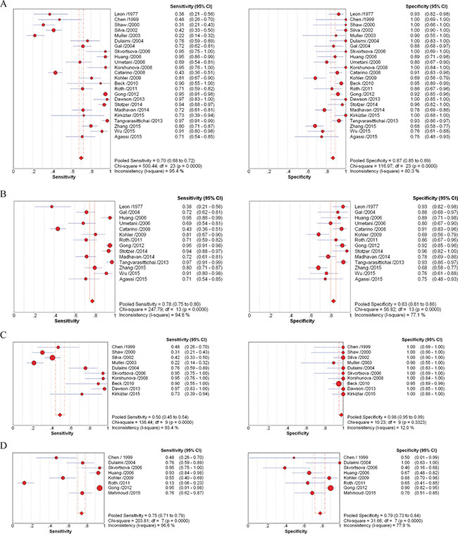 Forest plots of estimates of sensitivity and specificity for different cell-free DNA assay groups.