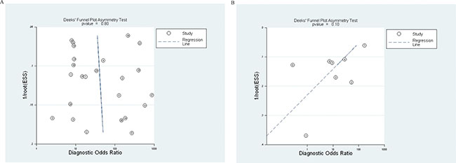 Funnel graphs for the assessment of potential publication bias in cell-free DNA assays.
