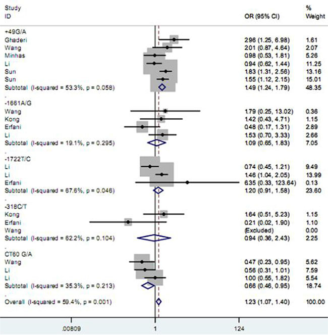 Forest plot for the association between CD152 polymorphisms and breast cancer susceptibility under homozygote model.