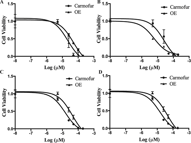 Pediatric brain tumor cells are highly sensitive to ASAH1 inhibitors: OE and carmofur.