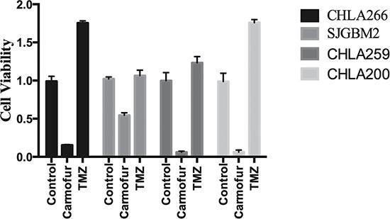 Pediatric brain tumors were more sensitive to carmofur than temozolomide.