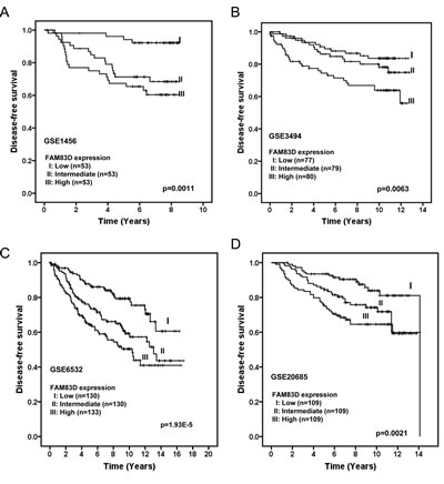Elevated expression of FAM83D is associated with poor disease-free survival of breast cancer patients in four different cohorts (A) GSE1456, (B) GSE3494, (C) GSE6532, and (D) GSE20685.
