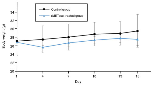 Response of Ewing's sarcoma PDOX mouse body weight to rMETase.