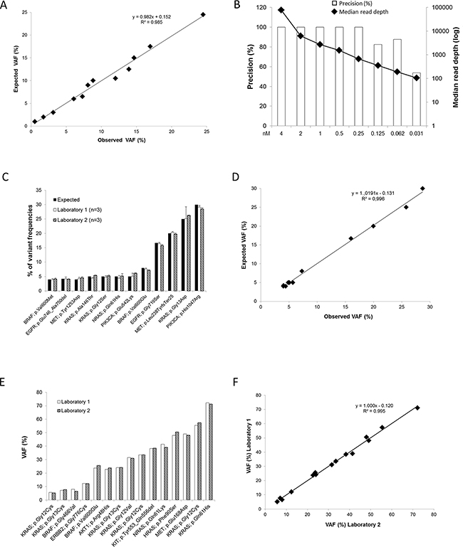 Sensitivity and reproducibility of the DSTP.
