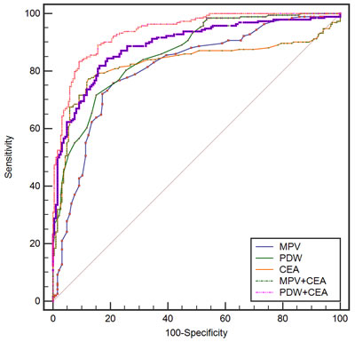 Receiver-Operator Characteristics (ROC) curve for MPV, PDW, and CEA combined showing sensitivity and 1-specificity of the differential diagnosis of gastric cancer