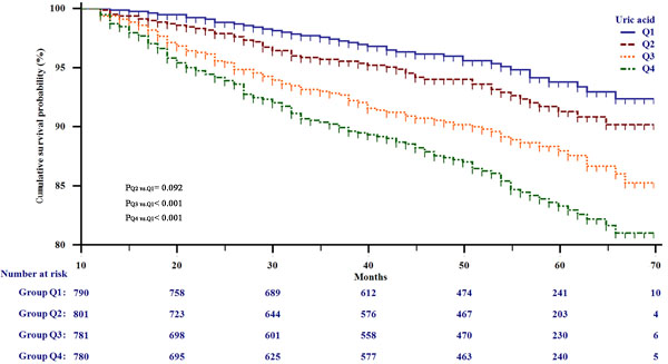Kaplan-Meier survival analysis for all participants stratified by serum uric acid quarter.